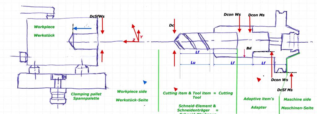 Prinzip der Maschine lt ISO13399